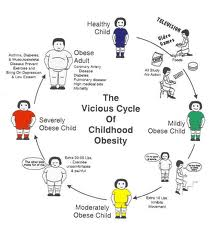 Obesity can start in early childhood and continue to adulthood. Image courtesy of knowabouthealth.com